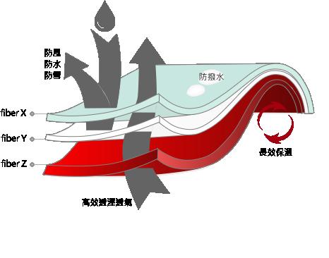 S&W魔力纖維 - SPECIFIC WARMISH - EYWA三御森活   啟動對大自然的渴望